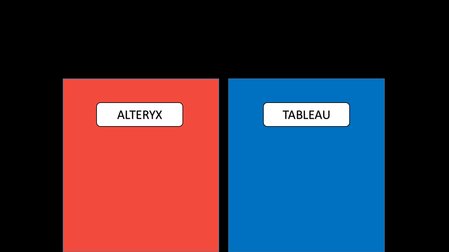 Getting started with alteryx and tableau insights through data a and t baditri Image collections