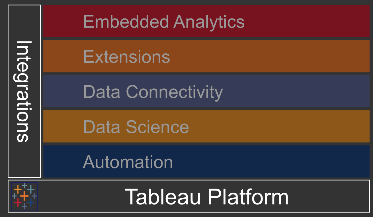TC18 Tableau Conference Highlights | Insights Through Data